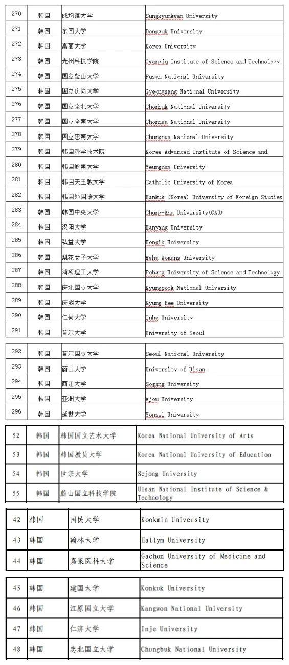 韩国高水平大学名单